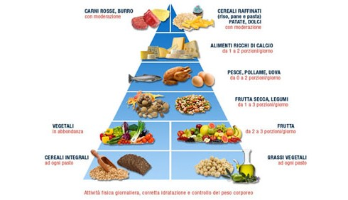 Nuova piramide alimentare per il risparmio idrico