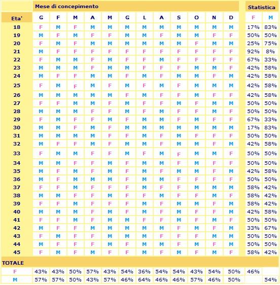 Calendario cinese del concepimento