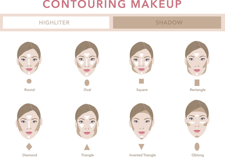 contouring viso in base alla forma del viso